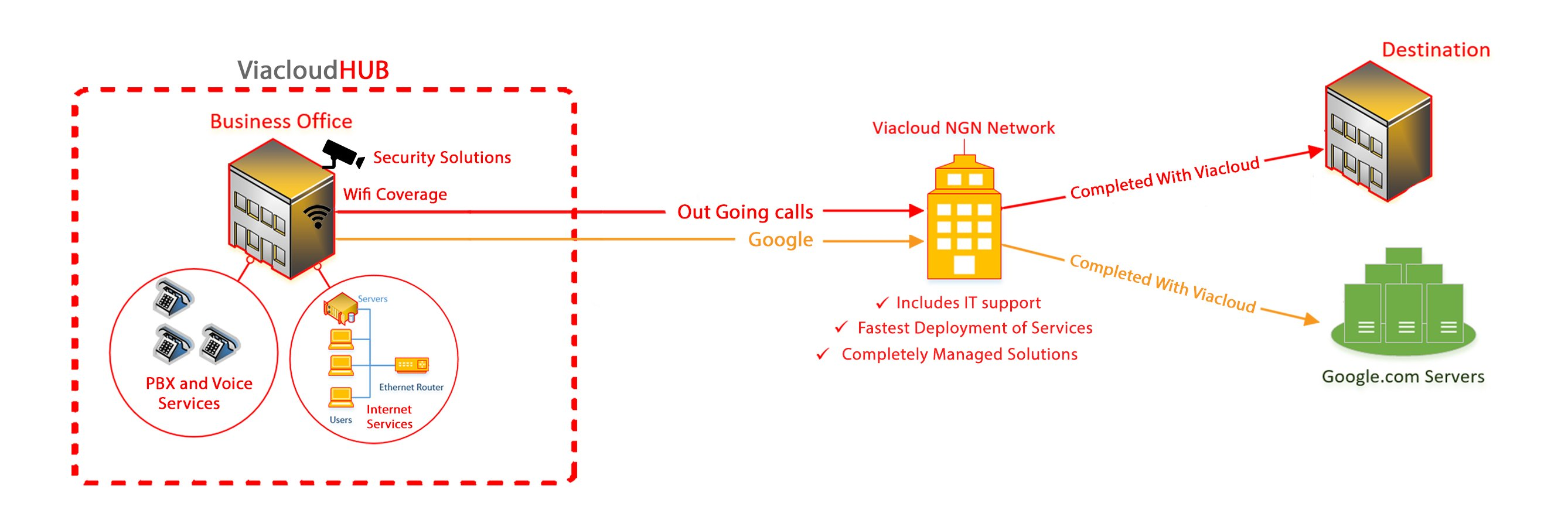 ViacloudHUB diagram